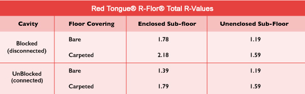 R-flor-typical-R-Values-Red-Tongue