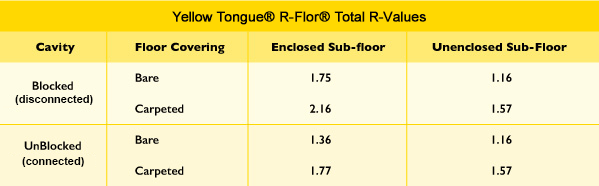 R-flor-typical-R-Values-Yellow-Tongue